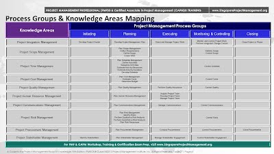 PMP Process Groups and Knowledge Areas Mapping of the 47 PMP processes