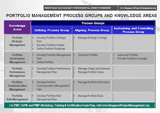 Portfolio Management Process Groups and Knowledge Areas
