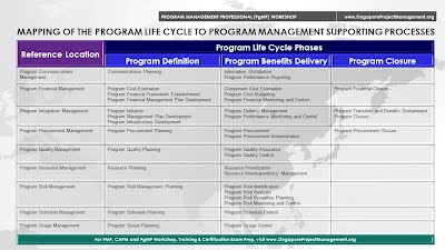 Program Life Cycle to Program Management Supporting Processes mapping